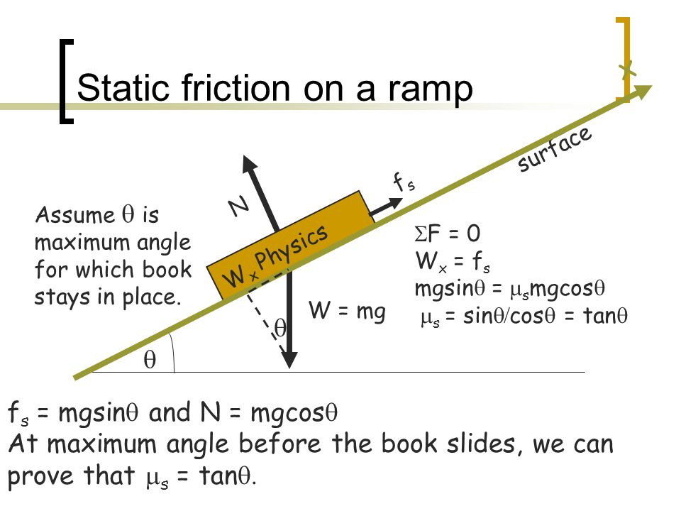 Static friction on a ramp Physics N surface fsfs f s = mgsin  and N = mgcos  At maximum angle before the book slides, we can prove that  s = tan 