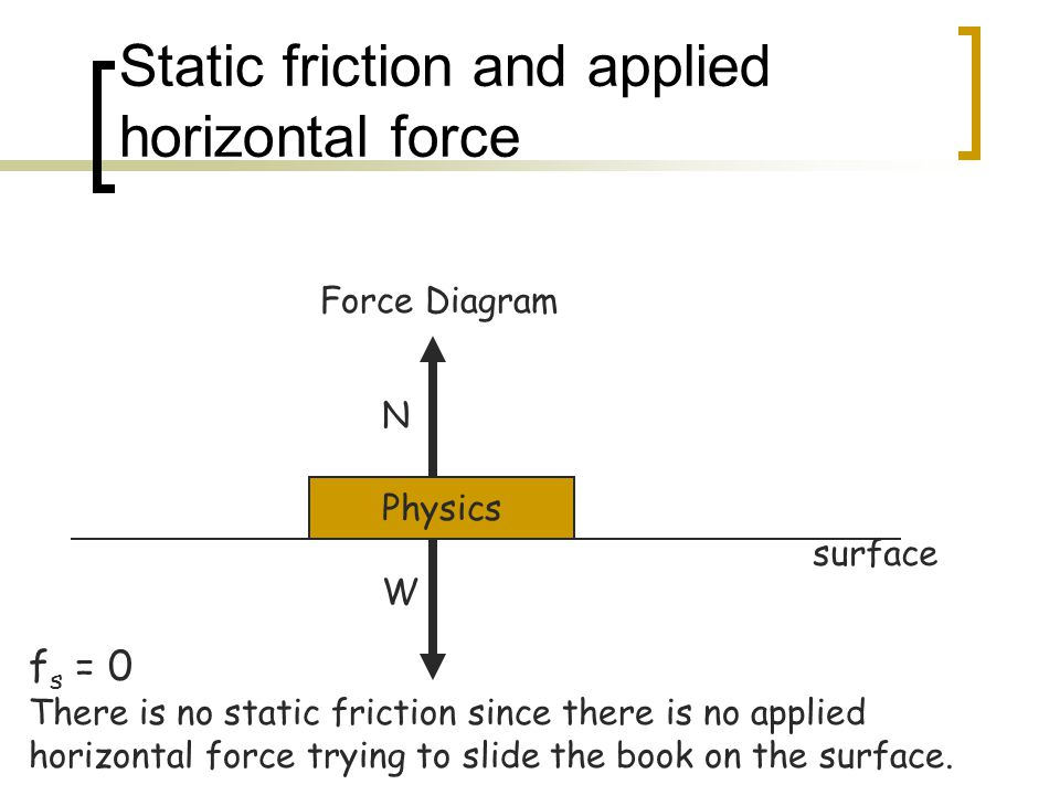Static friction and applied horizontal force Physics N W Force Diagram surface f s = 0 There is no static friction since there is no applied horizonta