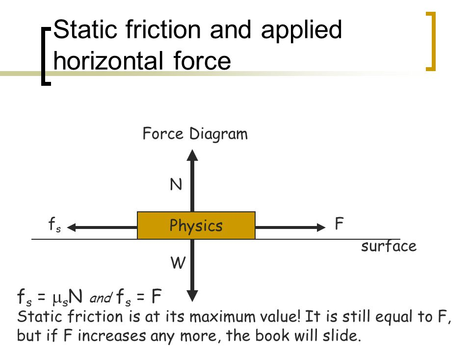 Static friction and applied horizontal force Physics N W Force Diagram surface Ffsfs f s =  s N and f s = F Static friction is at its maximum value!