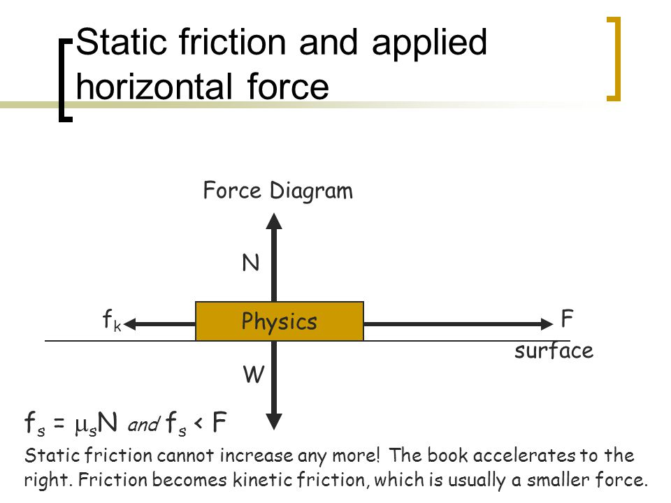 Static friction and applied horizontal force Physics N W Force Diagram surface Ffkfk f s =  s N and f s < F Static friction cannot increase any more!