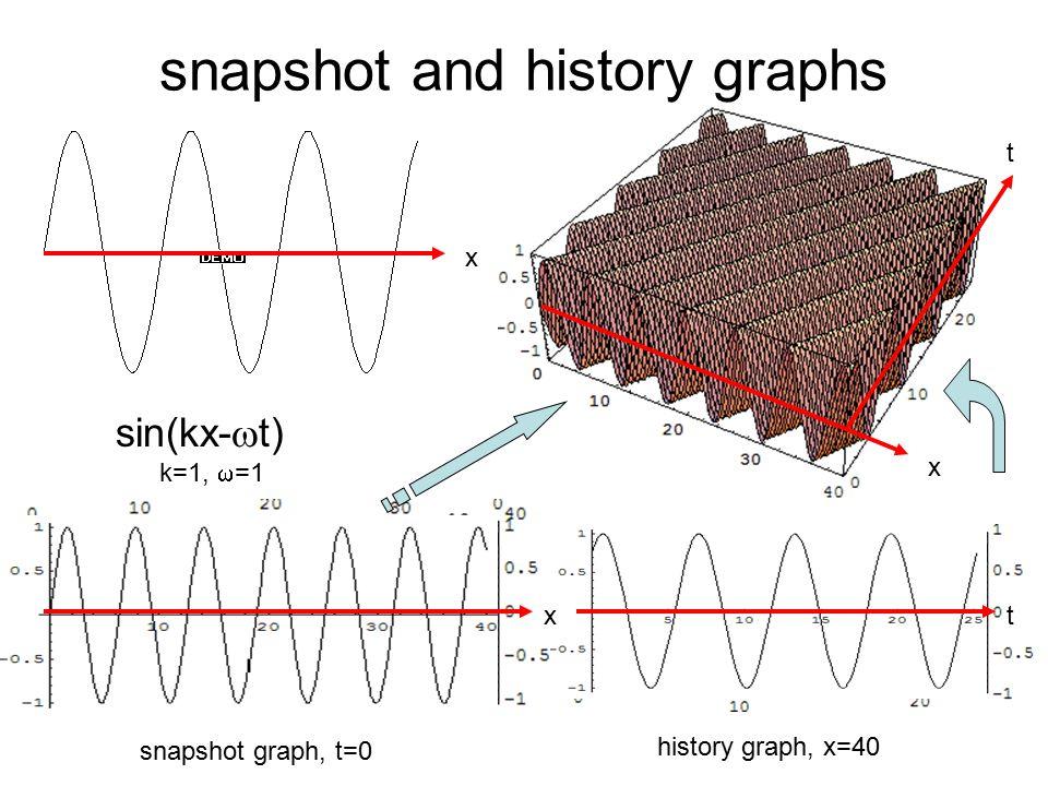x t x sin(kx-  t) k=1,  =1 snapshot graph, t=0 history graph, x=40 t snapshot and history graphs x