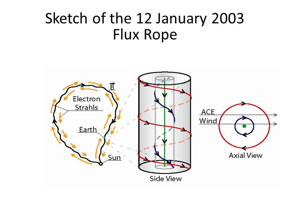 Sketch of the 12 January 2003 Flux Rope