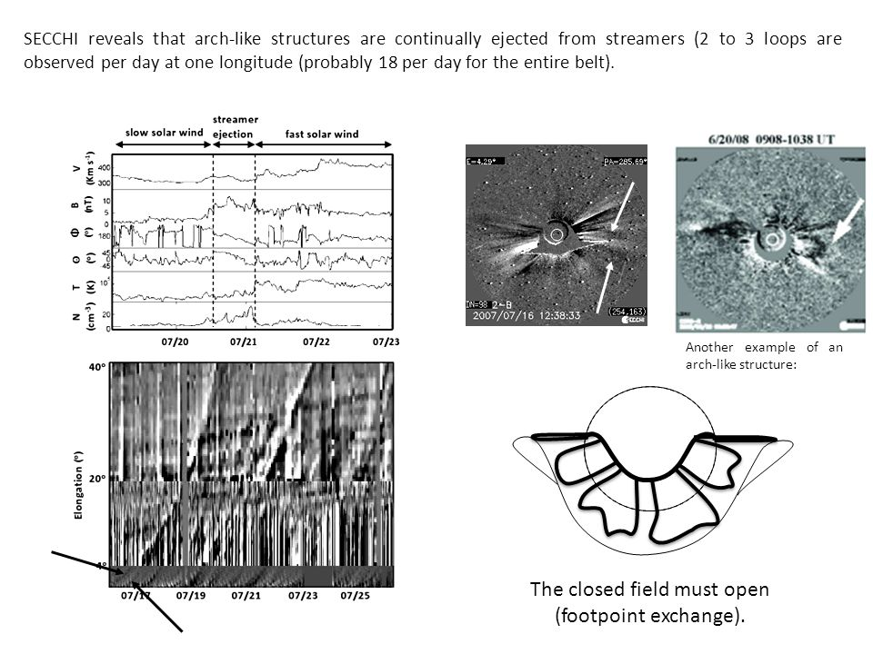 SECCHI reveals that arch-like structures are continually ejected from streamers (2 to 3 loops are observed per day at one longitude (probably 18 per day for the entire belt).