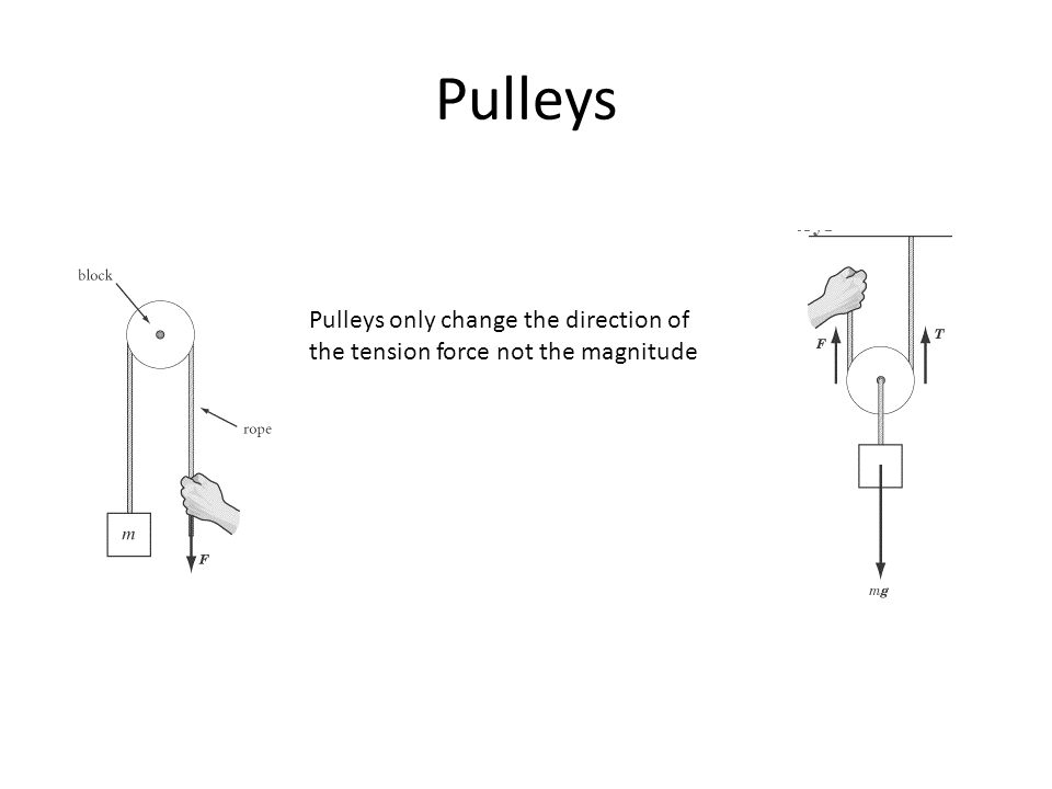 Pulleys Pulleys only change the direction of the tension force not the magnitude