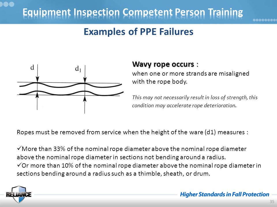 Wavy rope occurs : when one or more strands are misaligned with the rope body.