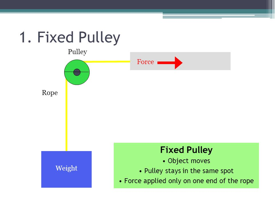Pulley Rope Force Weight 1. Fixed Pulley Fixed Pulley Object moves Pulley stays in the same spot Force applied only on one end of the rope
