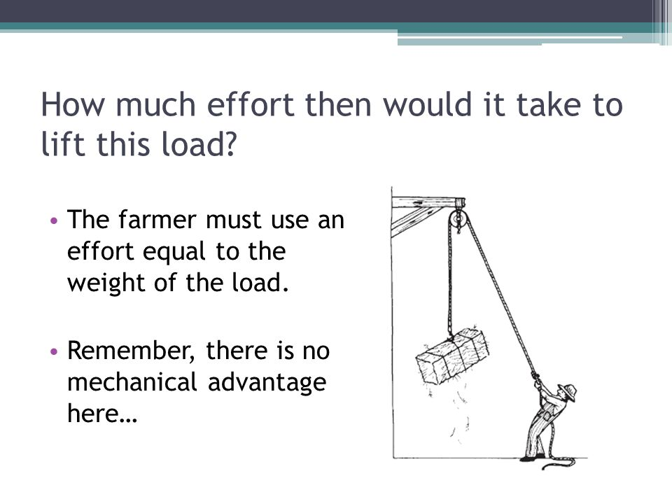 How much effort then would it take to lift this load? The farmer must use an effort equal to the weight of the load. Remember, there is no mechanical