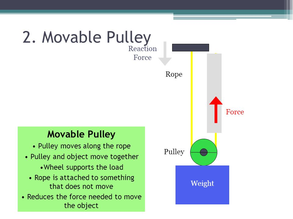 Single Moveable Pulley It requires only ½ the effort to lift the load because there is more than 1 rope arm.