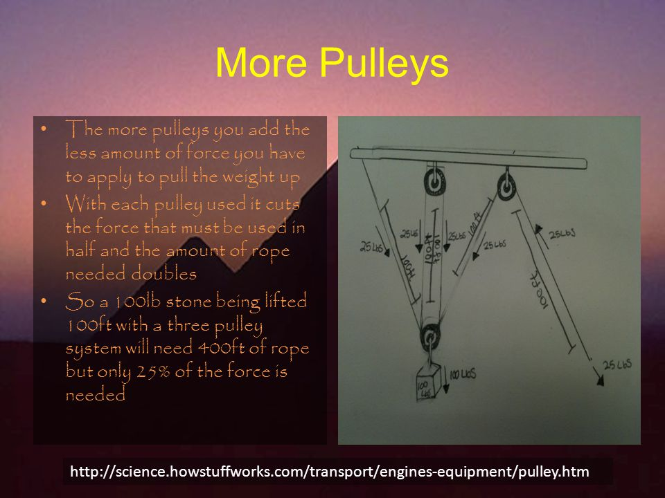 More Pulleys The more pulleys you add the less amount of force you have to apply to pull the weight up With each pulley used it cuts the force that must be used in half and the amount of rope needed doubles So a 100lb stone being lifted 100ft with a three pulley system will need 400ft of rope but only 25% of the force is needed http://science.howstuffworks.com/transport/engines-equipment/pulley.htm