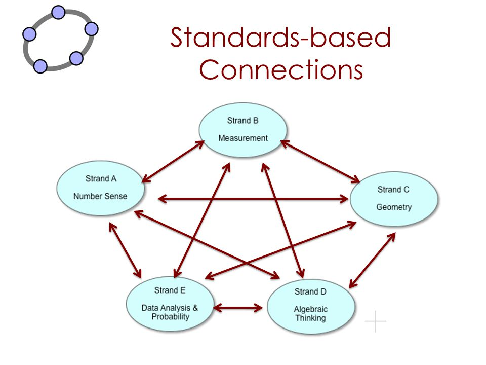 Standards-based Connections