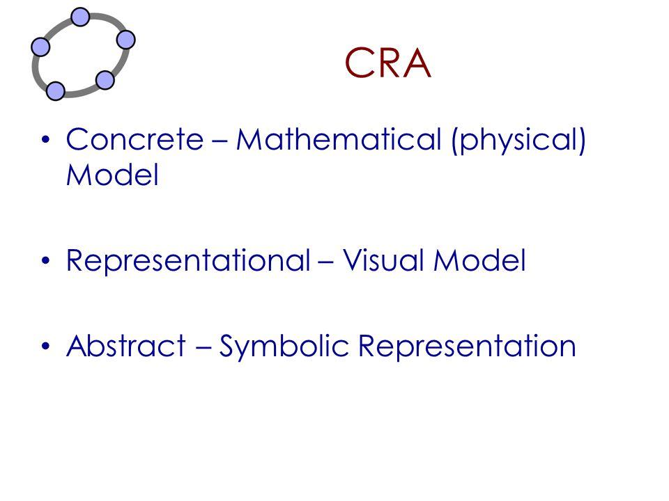 CRA Concrete – Mathematical (physical) Model Representational – Visual Model Abstract – Symbolic Representation