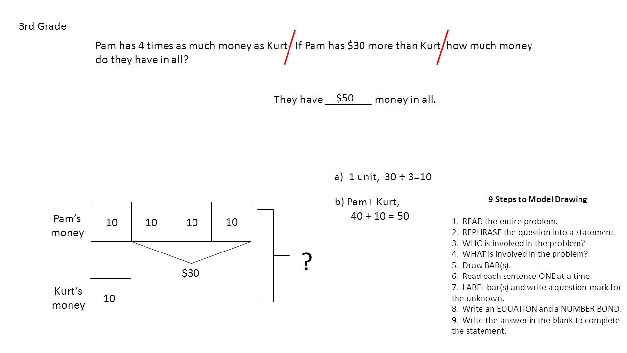 Pam has 4 times as much money as Kurt. If Pam has $30 more than Kurt, how much money do they have in all? 3rd Grade 9 Steps to Model Drawing 1. READ t