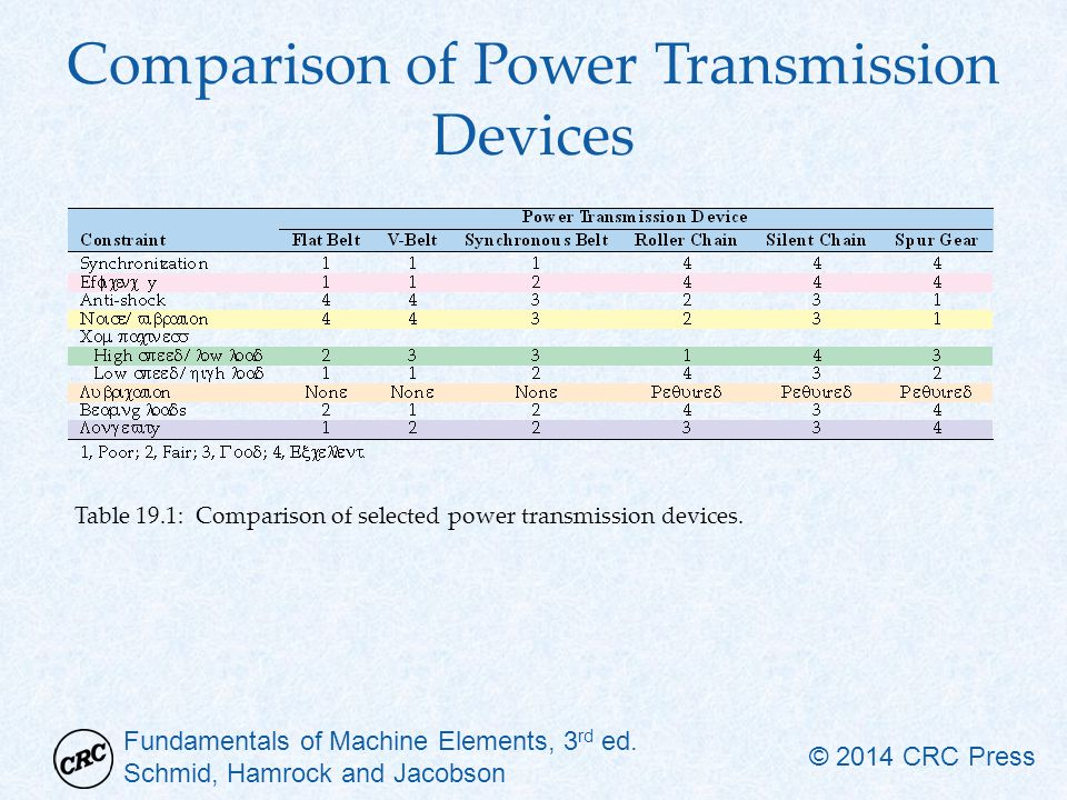 Fundamentals of Machine Elements, 3 rd ed. Schmid, Hamrock and Jacobson © 2014 CRC Press Comparison of Power Transmission Devices Table 19.1: Comparis