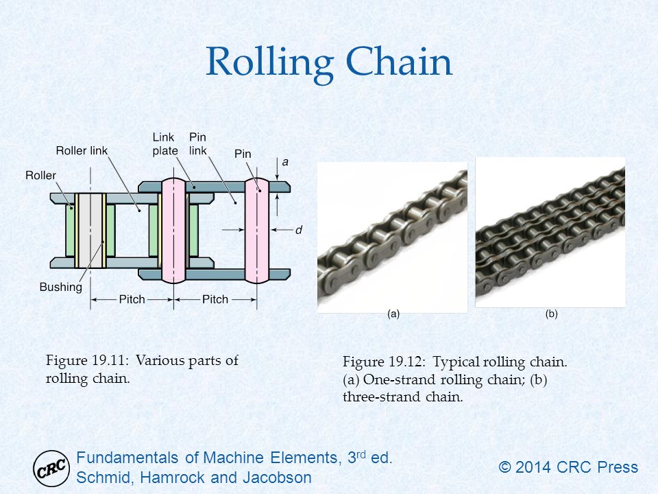 Fundamentals of Machine Elements, 3 rd ed. Schmid, Hamrock and Jacobson © 2014 CRC Press Rolling Chain Figure 19.11: Various parts of rolling chain. F