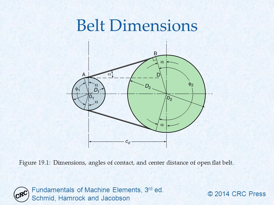 Fundamentals of Machine Elements, 3 rd ed. Schmid, Hamrock and Jacobson © 2014 CRC Press Belt Dimensions Figure 19.1: Dimensions, angles of contact, a