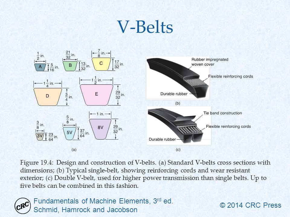 Fundamentals of Machine Elements, 3 rd ed. Schmid, Hamrock and Jacobson © 2014 CRC Press V-Belts Figure 19.4: Design and construction of V-belts. (a)