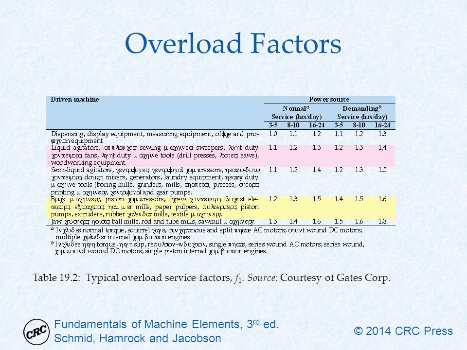 Fundamentals of Machine Elements, 3 rd ed. Schmid, Hamrock and Jacobson © 2014 CRC Press Overload Factors Table 19.2: Typical overload service factors