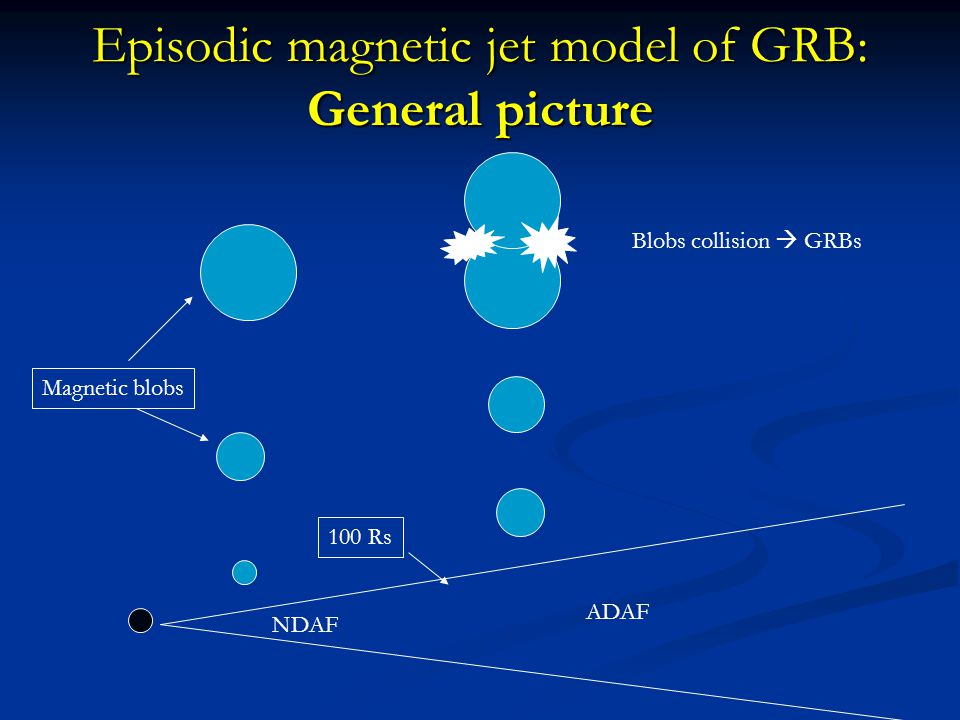 Episodic magnetic jet model of GRB: General picture 100 Rs Magnetic blobs Blobs collision  GRBs NDAF ADAF