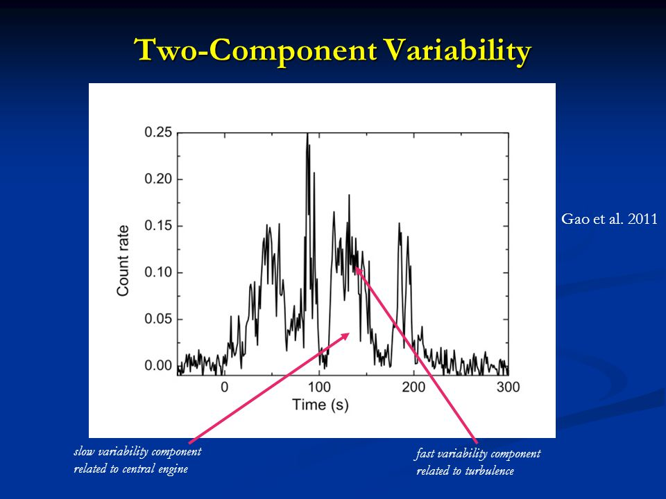 Two-Component Variability slow variability component related to central engine fast variability component related to turbulence Gao et al.