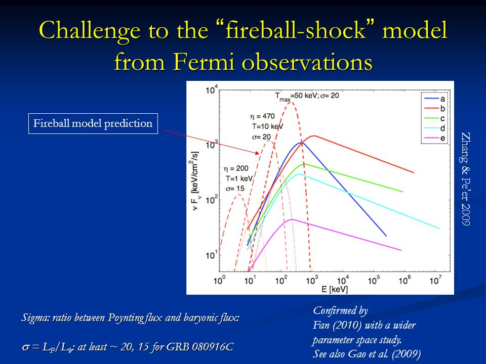 Challenge to the fireball-shock model from Fermi observations Sigma: ratio between Poynting flux and baryonic flux:  = L P /L b : at least ~ 20, 15 for GRB 080916C Confirmed by Fan (2010) with a wider parameter space study.