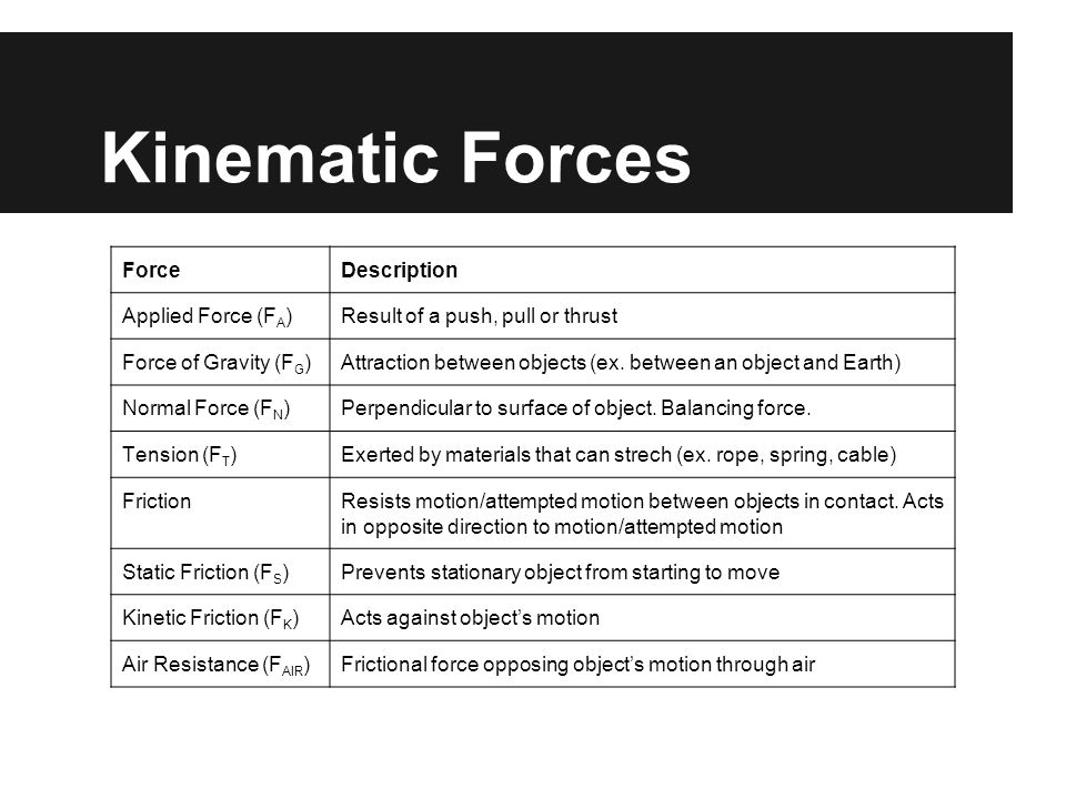 Kinematic Forces ForceDescription Applied Force (F A )Result of a push, pull or thrust Force of Gravity (F G )Attraction between objects (ex.
