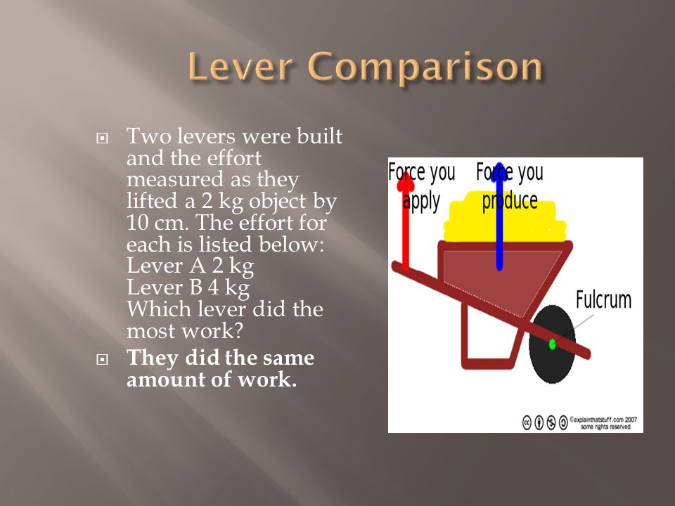  Two levers were built and the effort measured as they lifted a 2 kg object by 10 cm.