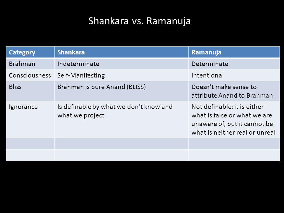 Shankara vs.