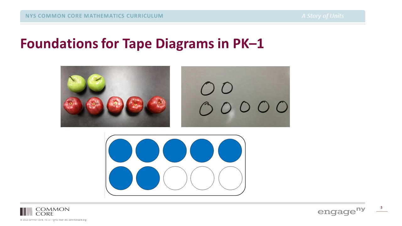 © 2012 Common Core, Inc. All rights reserved. commoncore.org NYS COMMON CORE MATHEMATICS CURRICULUM A Story of Units Foundations for Tape Diagrams in