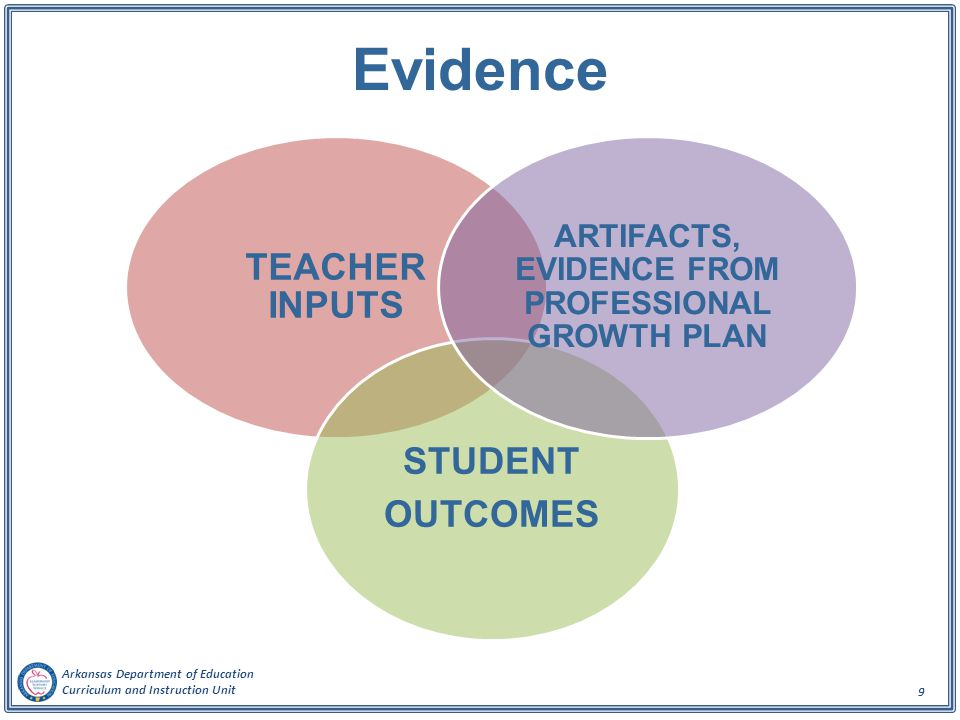 Arkansas Department of Education Curriculum and Instruction Unit 9 Evidence TEACHER INPUTS STUDENT OUTCOMES ARTIFACTS, EVIDENCE FROM PROFESSIONAL GROW