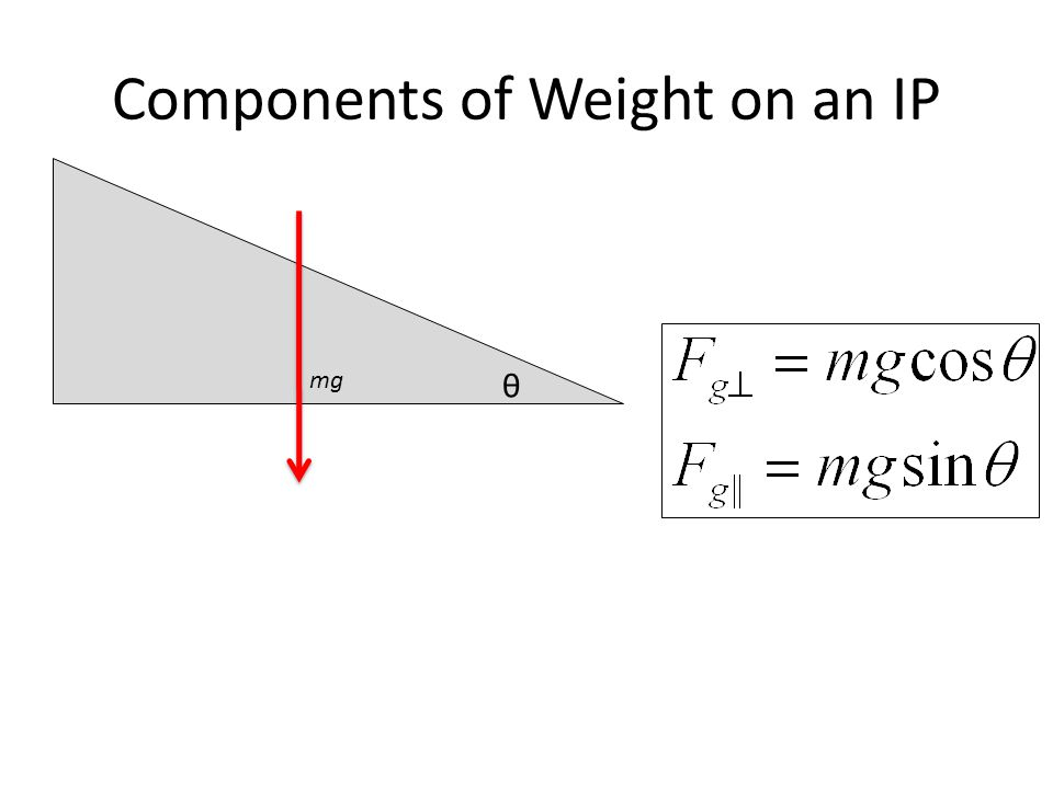 Components of Weight on an IP θ mg