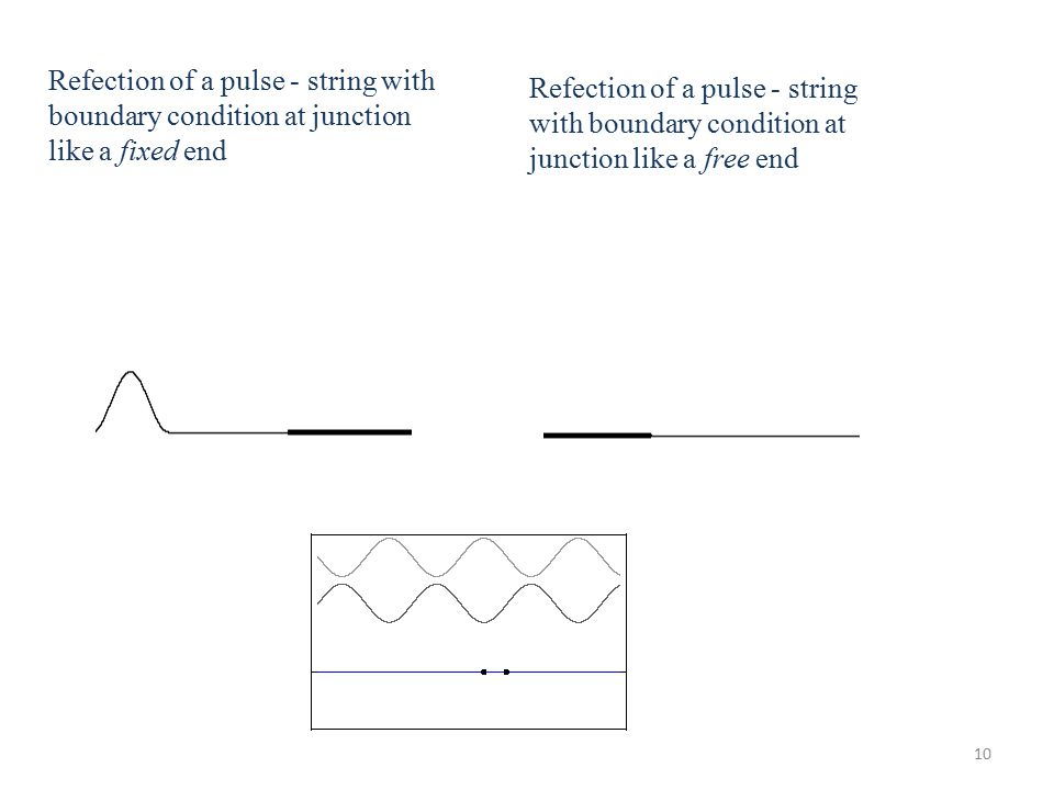 10 Refection of a pulse - string with boundary condition at junction like a fixed end Refection of a pulse - string with boundary condition at junction like a free end