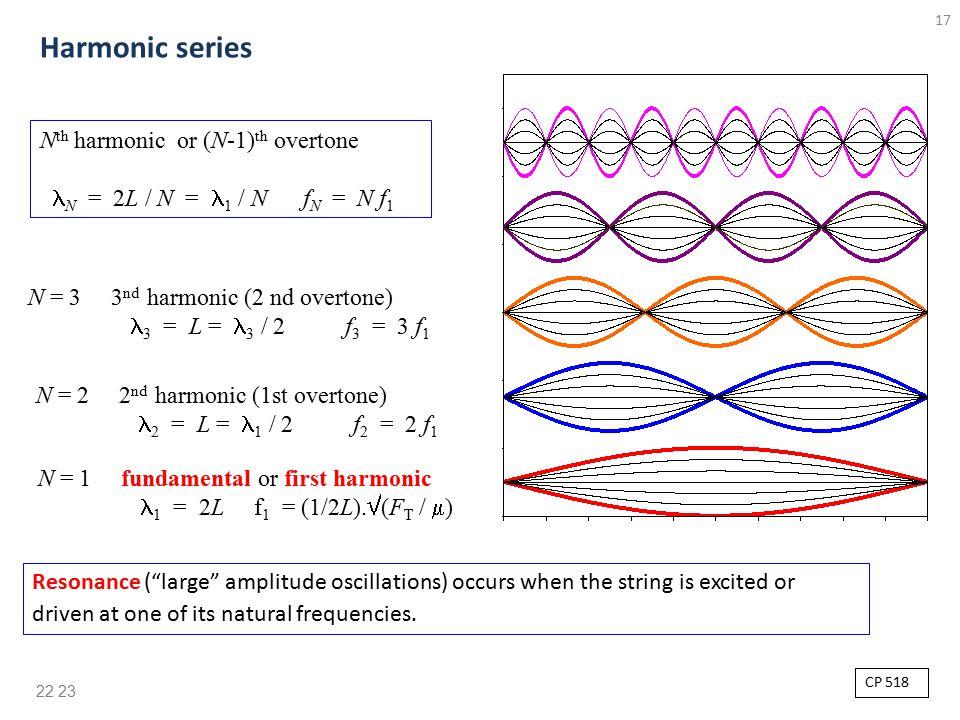 17 N = 1 fundamental or first harmonic 1 = 2L f 1 = (1/2L).