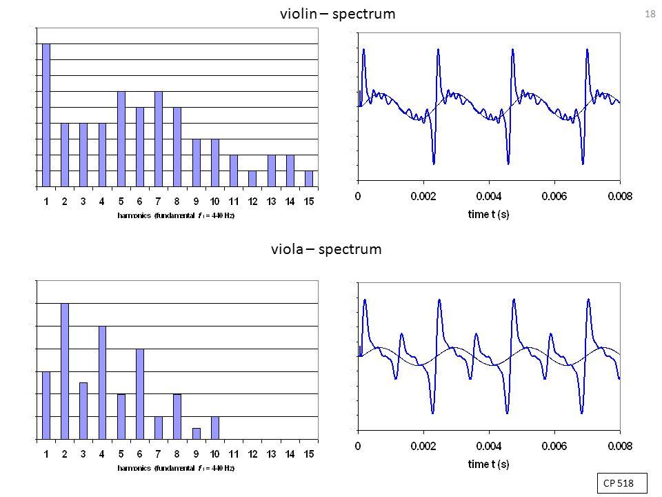18 violin – spectrum viola – spectrum CP 518