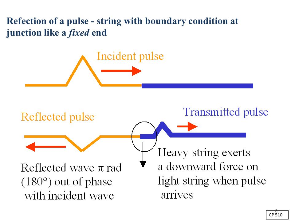 8 Refection of a pulse - string with boundary condition at junction like a fixed end CP 510