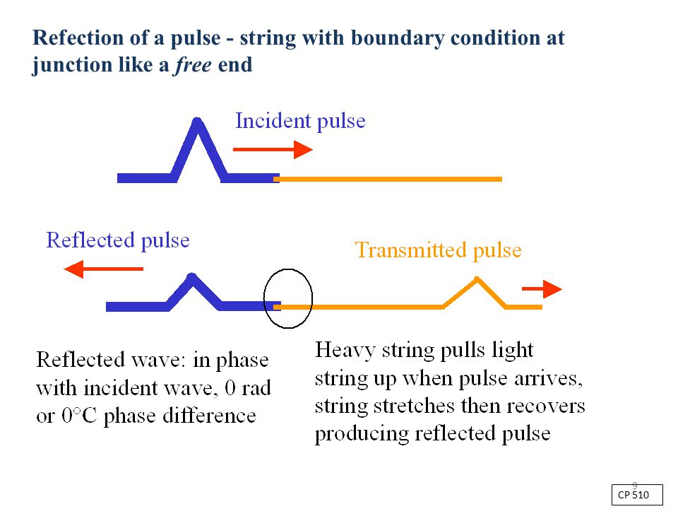 9 Refection of a pulse - string with boundary condition at junction like a free end CP 510