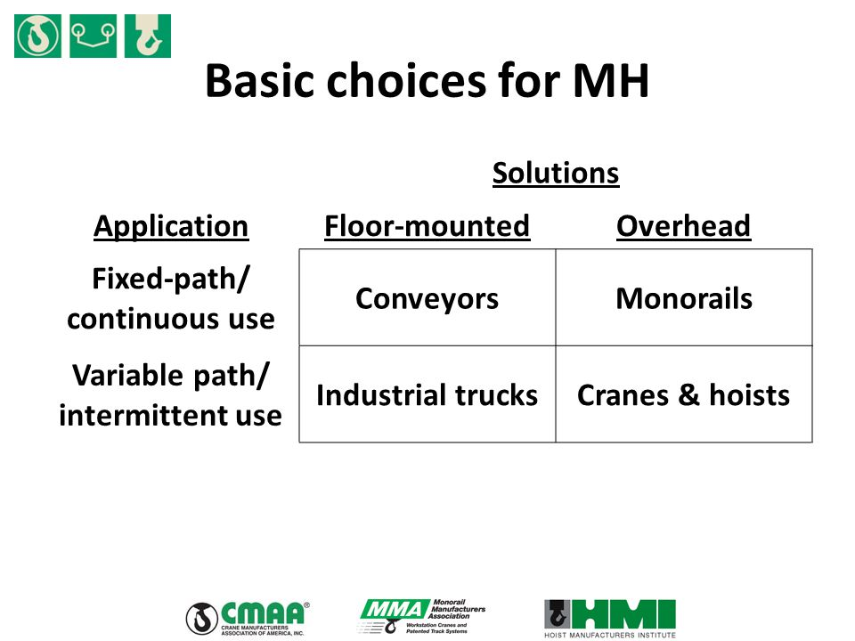 Basic choices for MH Solutions ApplicationFloor-mountedOverhead Fixed-path/ continuous use ConveyorsMonorails Variable path/ intermittent use Industrial trucksCranes & hoists