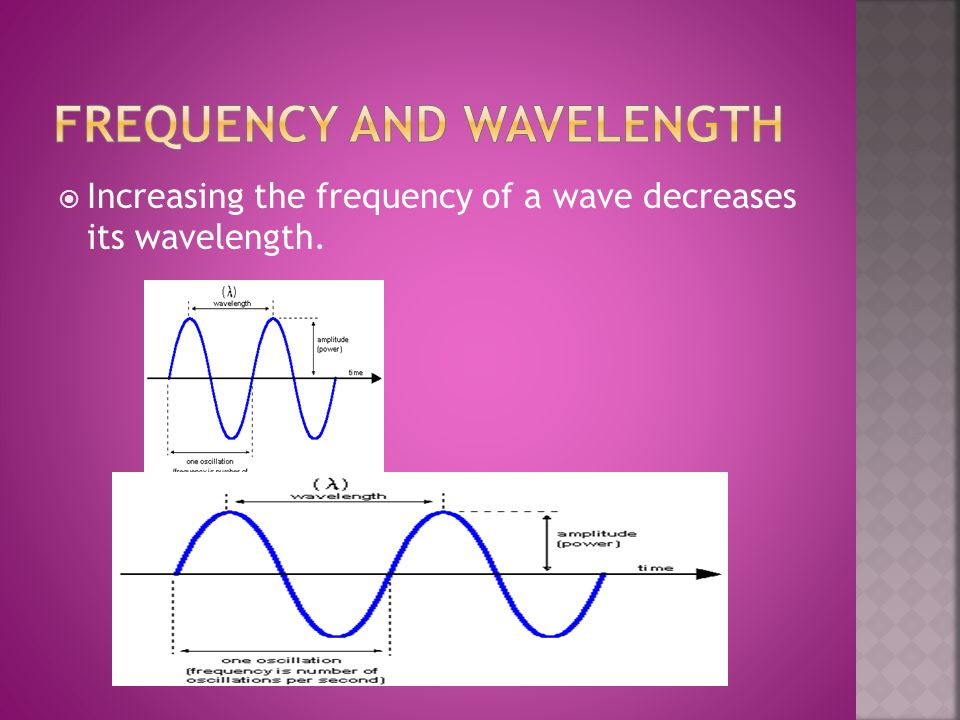  Increasing the frequency of a wave decreases its wavelength.