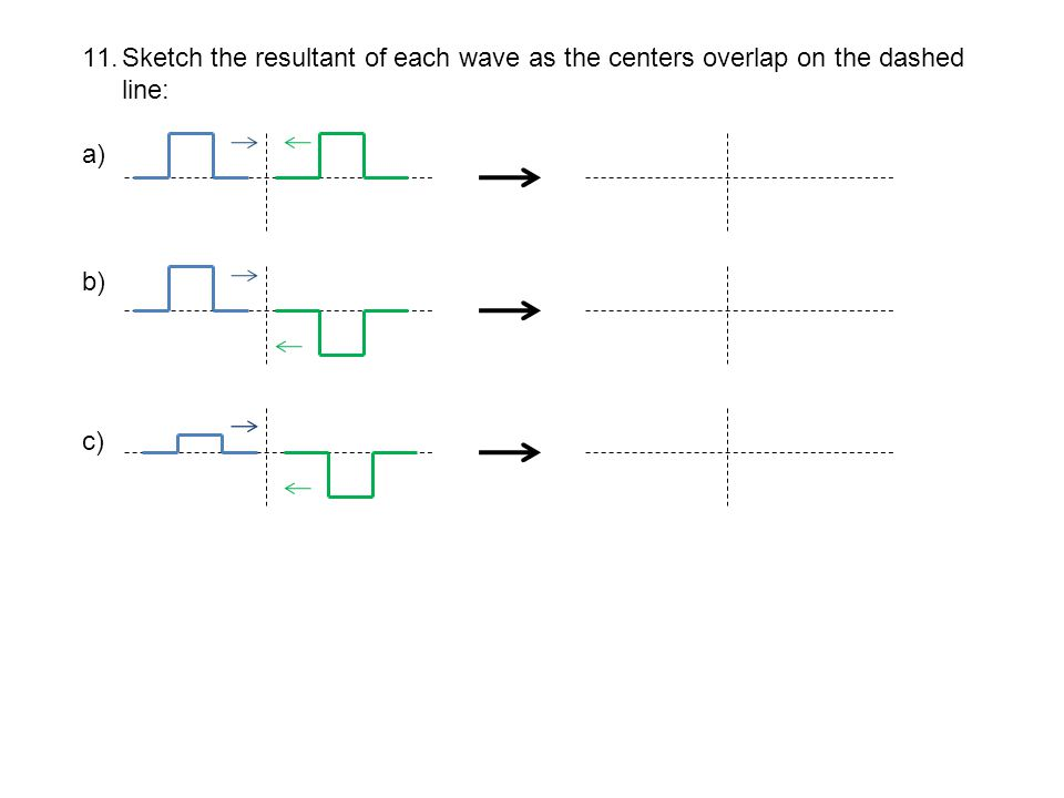 11.Sketch the resultant of each wave as the centers overlap on the dashed line: a) b) c)