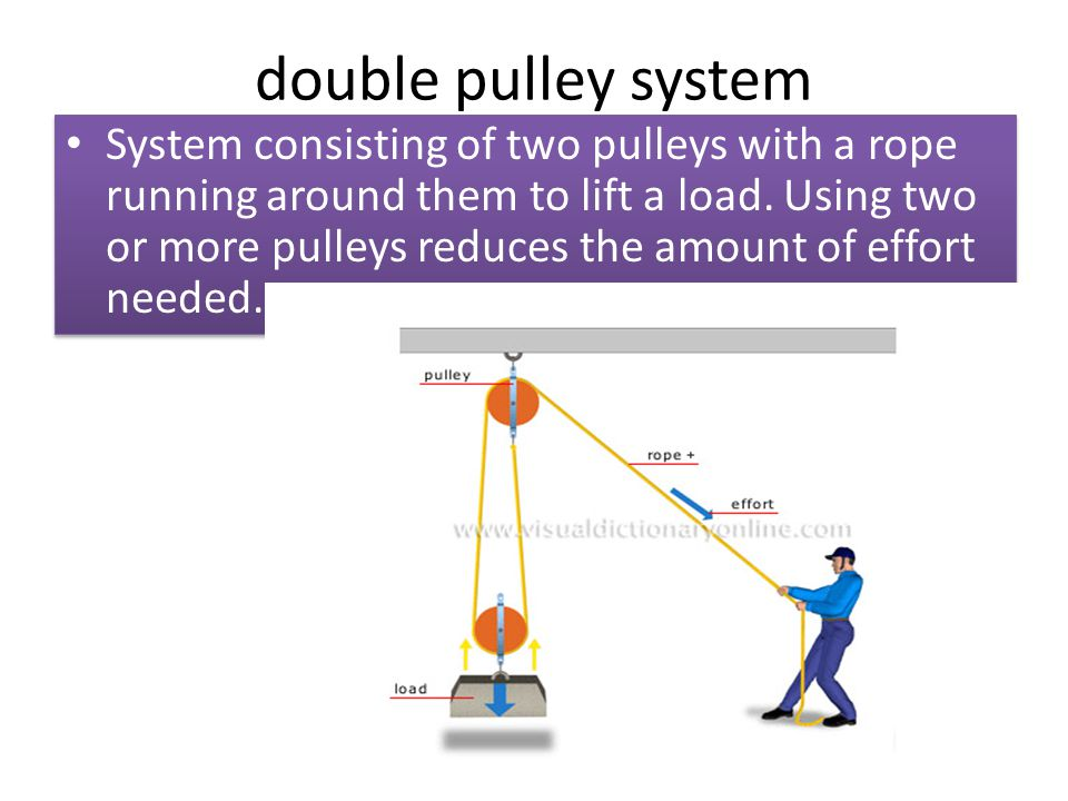double pulley system System consisting of two pulleys with a rope running around them to lift a load. Using two or more pulleys reduces the amount of