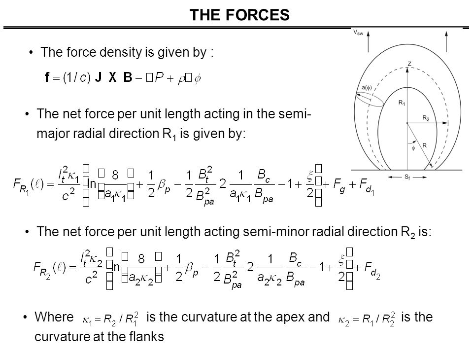 THE FORCES The force density is given by : The net force per unit length acting in the semi- major radial direction R 1 is given by: The net force per unit length acting semi-minor radial direction R 2 is: Where is the curvature at the apex andis the curvature at the flanks