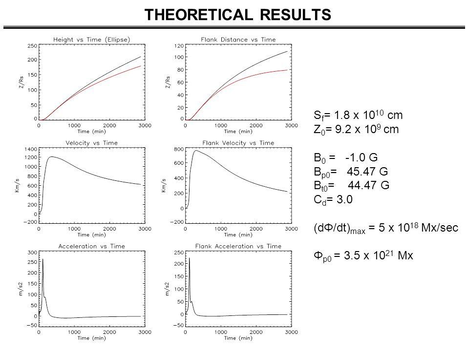 THEORETICAL RESULTS S f = 1.8 x 10 10 cm Z 0 = 9.2 x 10 9 cm B 0 = -1.0 G B p0 = 45.47 G B t0 = 44.47 G C d = 3.0 (dΦ/dt) max = 5 x 10 18 Mx/sec Φ p0 = 3.5 x 10 21 Mx