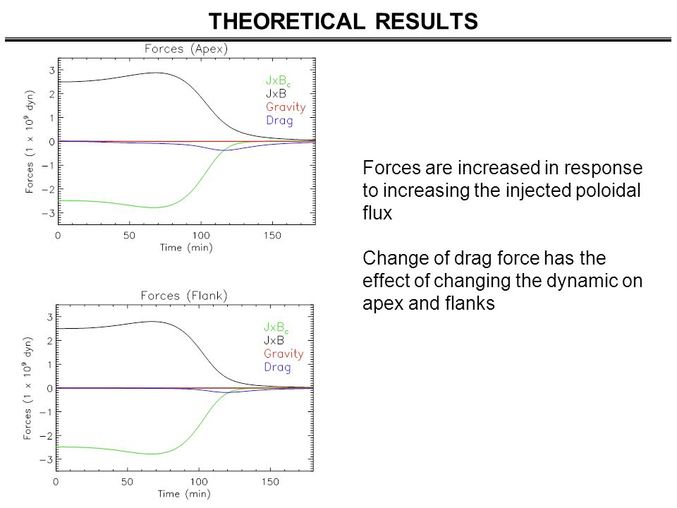 THEORETICAL RESULTS Forces are increased in response to increasing the injected poloidal flux Change of drag force has the effect of changing the dyna