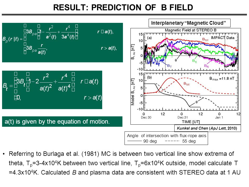 RESULT: PREDICTION OF B FIELD Referring to Burlaga et al.