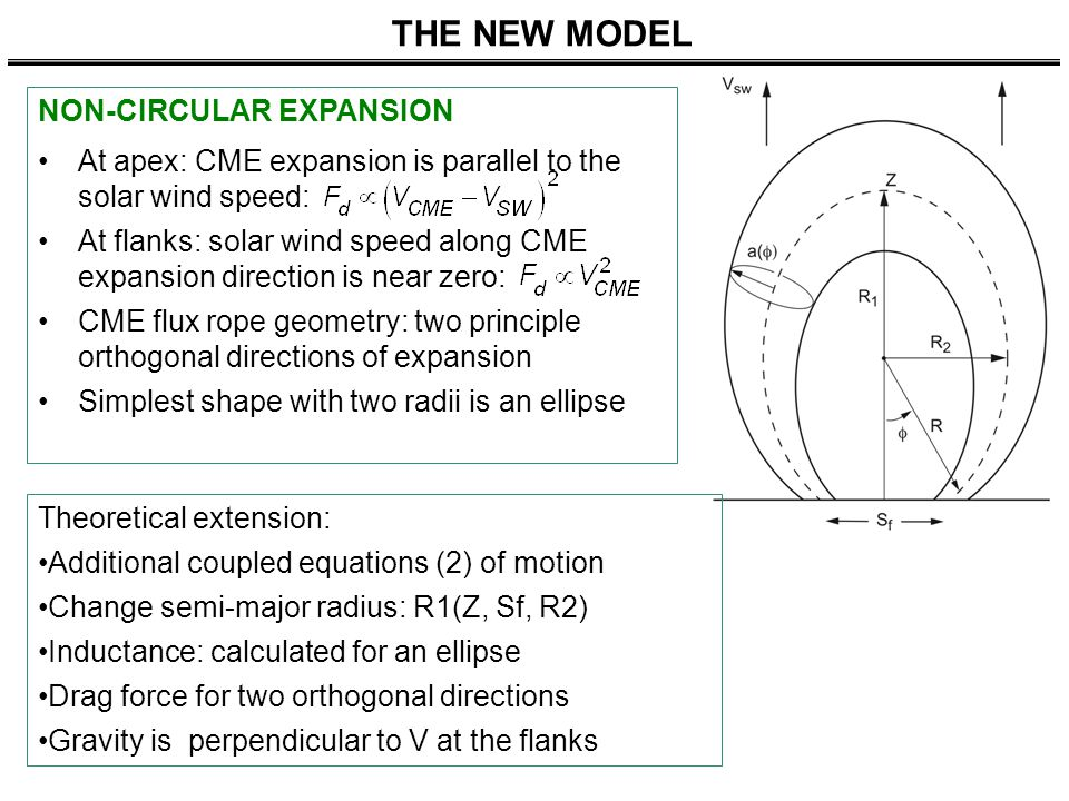 THE NEW MODEL NON-CIRCULAR EXPANSION At apex: CME expansion is parallel to the solar wind speed: At flanks: solar wind speed along CME expansion direction is near zero: CME flux rope geometry: two principle orthogonal directions of expansion Simplest shape with two radii is an ellipse Theoretical extension: Additional coupled equations (2) of motion Change semi-major radius: R1(Z, Sf, R2) Inductance: calculated for an ellipse Drag force for two orthogonal directions Gravity is perpendicular to V at the flanks