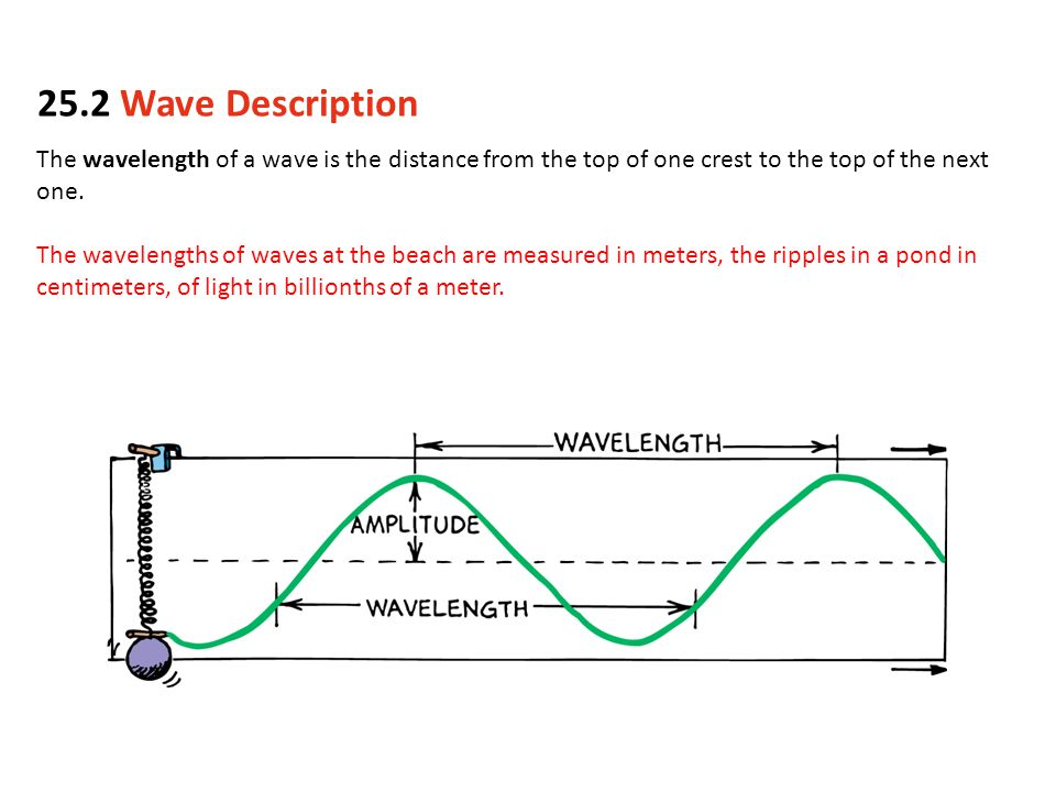 The wavelength of a wave is the distance from the top of one crest to the top of the next one.