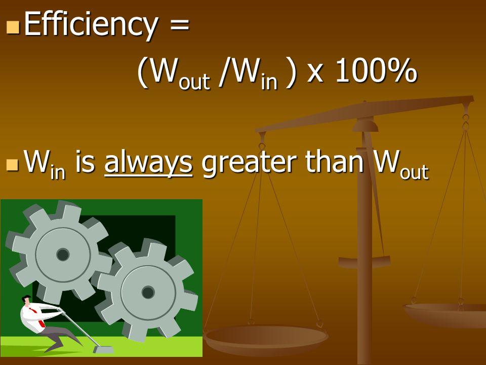 Efficiency = Efficiency = (W out /W in ) x 100% (W out /W in ) x 100% W in is always greater than W out W in is always greater than W out