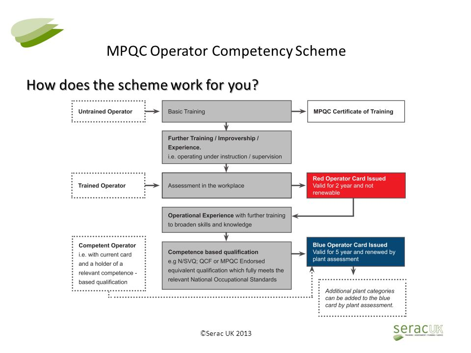© Serac UK 2013 MPQC Operator Competency Scheme How does the scheme work for you