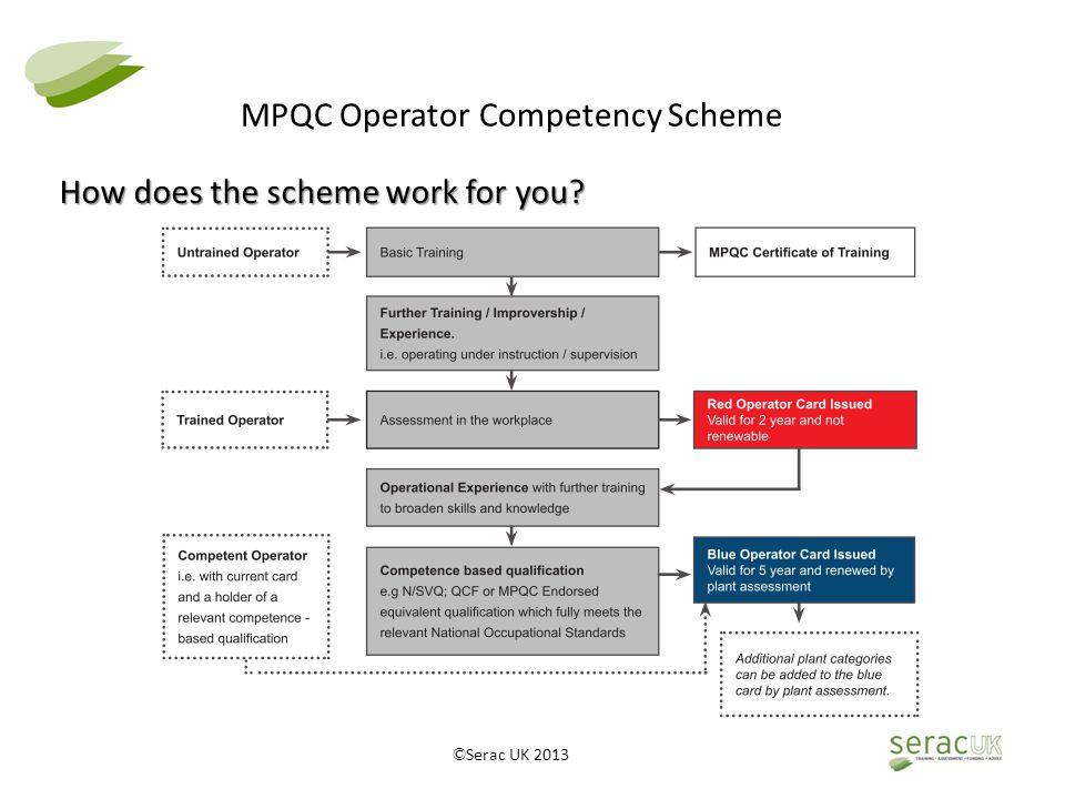 © Serac UK 2013 MPQC Operator Competency Scheme Concessionary Card
