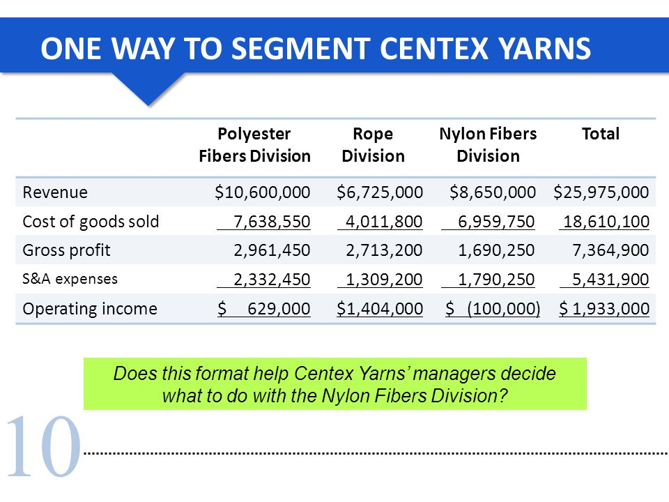 10 ONE WAY TO SEGMENT CENTEX YARNS Does this format help Centex Yarns' managers decide what to do with the Nylon Fibers Division? Polyester Fibers Div