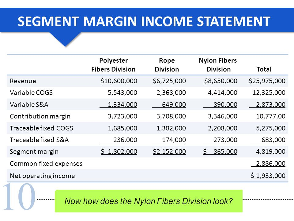 10 SEGMENT MARGIN INCOME STATEMENT Now how does the Nylon Fibers Division look? Polyester Fibers Division Rope Division Nylon Fibers DivisionTotal Rev